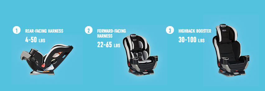 Graco Extend2Fit Car Seat weight inditcations -MamiTalks.com